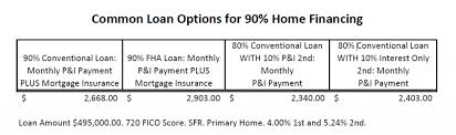 80 10 10 Saving Tips Conventional Loans