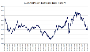 Aud Vs Usd Historical Chart Forex Exchange Rates Historical