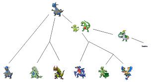 44 Circumstantial Pokemon Cranidos Evolution Chart