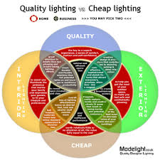Infographic Venn Diagram Quality Lighting Vs Cheap Lighting Venn Diagram Infographic
