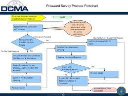 Ppt Preaward Survey Process Flowchart Powerpoint