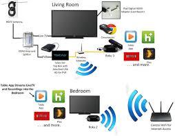 comcast wire diagram wiring diagram site comcast cable wiring diagrams wiring diagrams best comcast home wiring comcast cable wiring diagrams wiring diagram