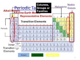 Periodic Table Of Elements Periods And Groups Images - Periodic ...