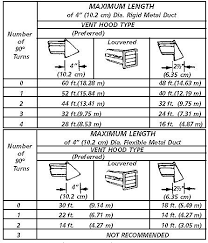 Clothes Dryer Vent Requirements Dryer Vent Installation
