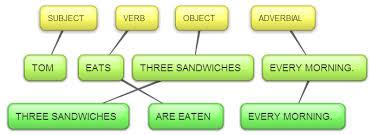 Tenses In Passive Voice English Grammar