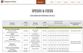 Lathe Speeds And Feeds Chart New Feeds And Speeds The