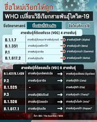 อนามัยโลกเปลี่ยนชื่อสายพันธุ์โควิด-19 ลดปัญหาการตีตรา : PPTVHD36
