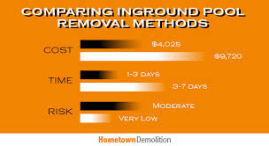 Renters and homeowners insurance with a pool swimming pool insurance, often part of your standard homeowners but sometimes in a separate. Pool Removal Cost Comparison Partial Vs Complete Hometown Demolition