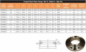 Ansi B16 5 Flanges Ms Flange Supplier Exporter Mild