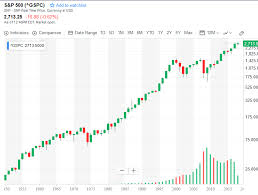 Sp500 Chart Yahoo How Risky Are Stocks Quantopolis