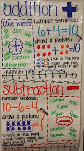Verb Anchor Chart 4th Grade 22 Awesome First Grade Anchor Charts That We Cant Wait To