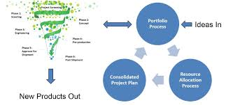 Critical Aspects Of Project Portfolio Management In Npd Success
