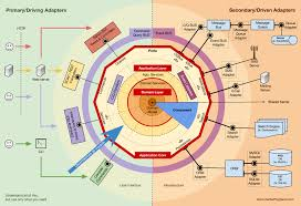 DDD, <b>Hexagonal</b>, Onion, Clean, CQRS, … How I put it all together ...