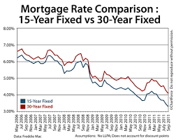 Choosing A 15 Year Fixed Rate Mortgage Over A 30 Year Fixed
