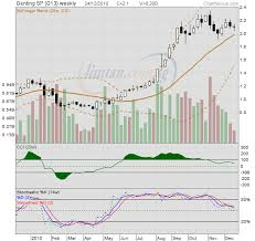 Invstock Genting Singapore Share Price Charts Daily And