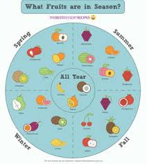 Whats In Season Chart Your Seasonal Fruit Chart Thebestdessertrecipes Com