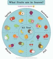 Season Chart Your Seasonal Fruit Chart Thebestdessertrecipes Com