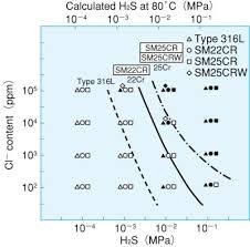 H2s Partial Pressure Chart Nippon Steel Sumitomo Metal