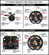 wiring diagram for 7 blade trailer plug the wiring diagram rv 7 blade connector wiring diagram nodasystech wiring diagram
