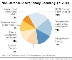Pie Chart Of Usa S Discretionary Spending Policy Basics Non Defense Discretionary Programs Center