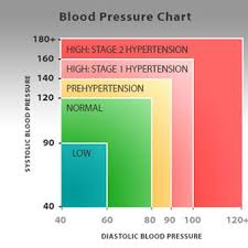 Hypertension High Blood Pressure Charts Symptoms Diet