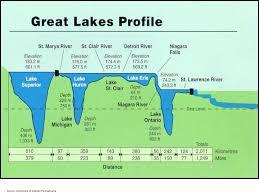 Lake Huron Water Levels Historical Chart September 2012 Drawing Detroit