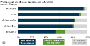 Dishwashers Are Among The Least Used Appliances In American