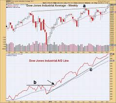 Dow Jones Industrial Volume Chart More Stock Records As Investors Turn More Bullish