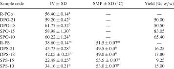 Iodine Value Chart Yield Iodine Value Iv And Slip Melting Point Smp Of