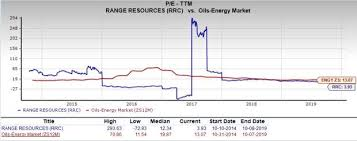 Can Value Investors Consider Range Resources Rrc Stock