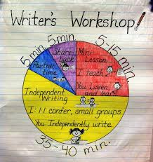 Writer S Workshop Anchor Charts The Basics Of Writers Workshop I Love The Idea Of A Chart