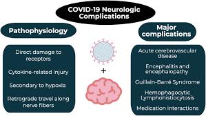 Neurologic complications of COVID-19 ...