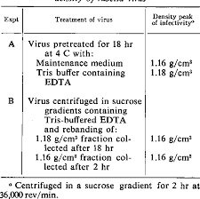 Table 2 From Density Gradient Centrifugation Of Rubella