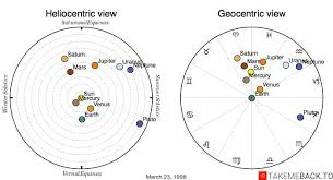 March 23 1998 Zodiac Birth Chart Takemeback To