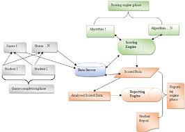 Multiplayer Game Server Design Pdf Semgd Scoring Engine For Multiplayer Game Design