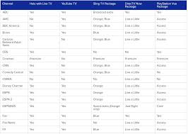 Streaming Tv Comparison Chart Streaming Video Service Guide