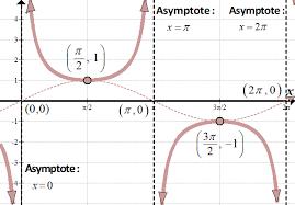 Six Trigonometric Functions Chart Graphs Of Trig Functions She Loves Math