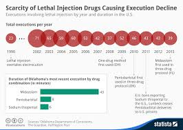 Chart Scarcity Of Lethal Injection Drugs Causing Execution
