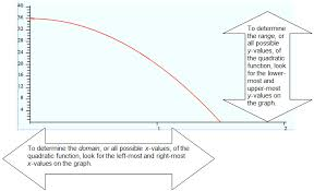 Range And Domain Determining The Domain And Range For Quadratic Functions Texas Gateway