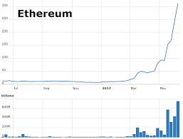 Ethereum Price Surges Over 300 Has The Cryptocurrency