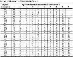 Hydrometer Reading Chart Principle Of Hygrometer And Its Use In Pharmaceuticals