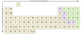Electronegativity Chart Trend 6 1 Electronegativity And Polarity Chemistry Libretexts