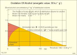 Alcohol Absorption Rate Chart New Human Physiology Ch 20