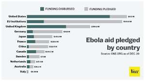 Std Incubation Period Chart 11 Things You Need To Know About Ebola Vox