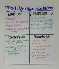 Book Talk Anchor Chart Math Anchor Charts