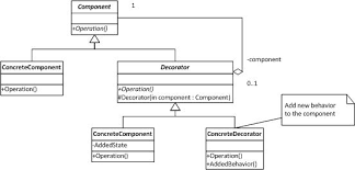 Decorator Pattern C New Composed LINQ Queries Using The Decorator Pattern CodeProject