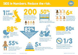 Statistics On Sids The Lullaby Trust