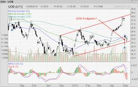 Uob Stock Price Chart Singapore Stock Investment Research Uob Is It An Endgame