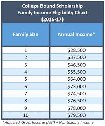 Fafsa Efc Code Chart Financial Aid Income Chart 2016 Www Bedowntowndaytona Com