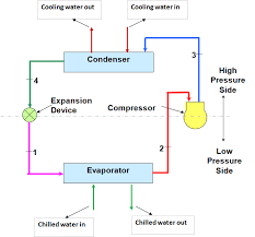 hvac system , hvac water chillers,valves and pumps How Hvac Systems Work Diagram working principle of water chillers Basic HVAC System Diagram